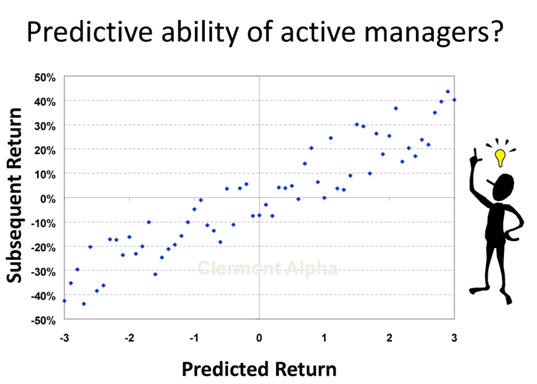 Predictive ability of Active Managers according to them