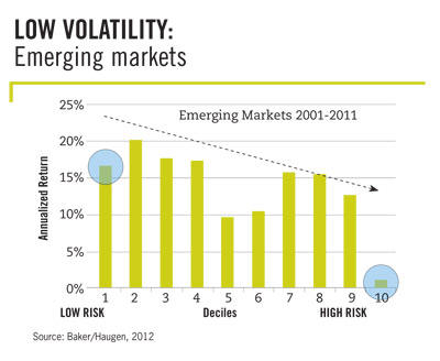 Low Volatility in Emerging Markets by Haugen