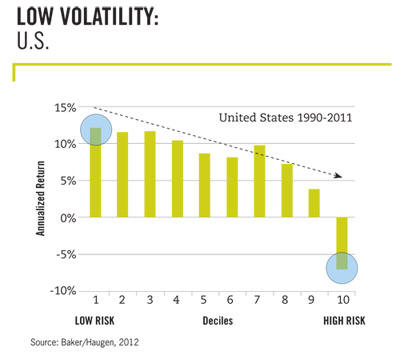 Low Volatility in the US by Haugen