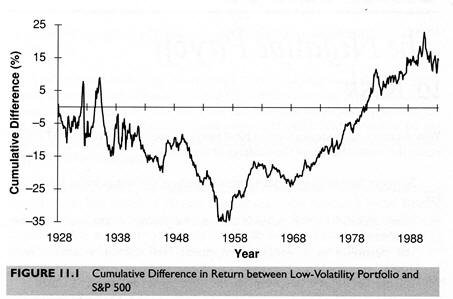 Cumulative Difference in Return between Low-Volatility Portfolio and S&P 500