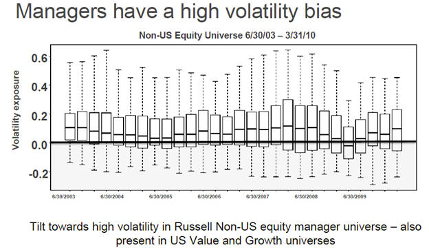 Russell active managers' universe high volatility bias