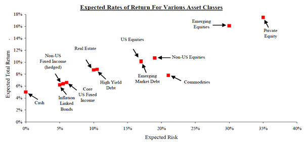 Expected Return from Private Equity