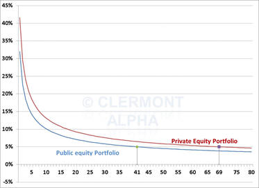 Argument against concentration in Private Equity portfolios